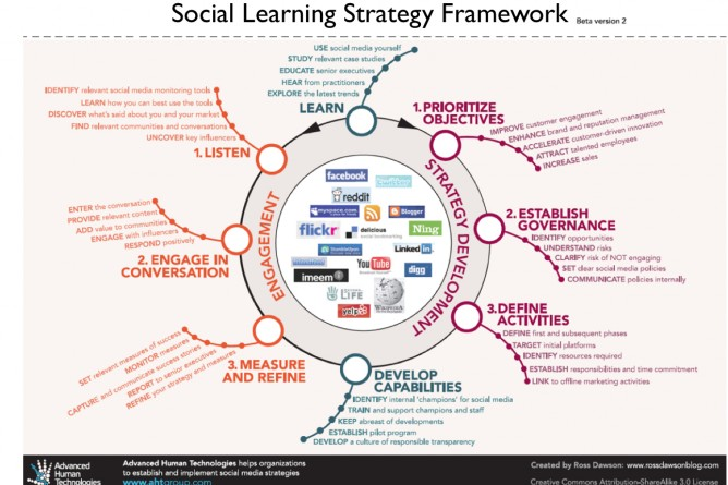 Social Learning Strategy Framework